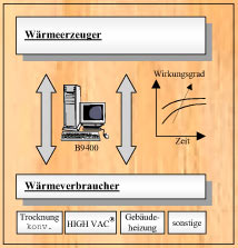 Hildebrand-Brunner energie_mana02 Heat Energy Management